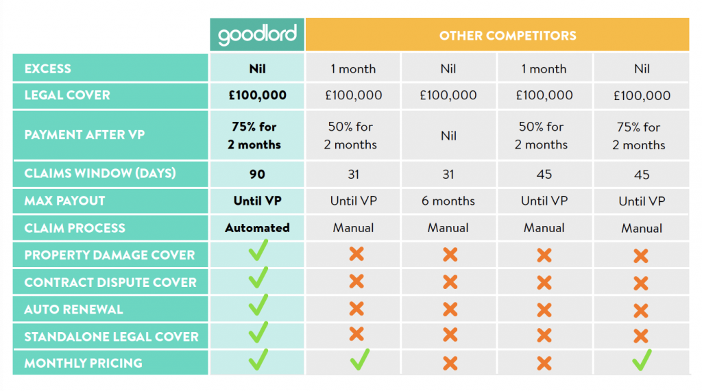 Goodlord rent guarantee insurance with Wills & Smerdon